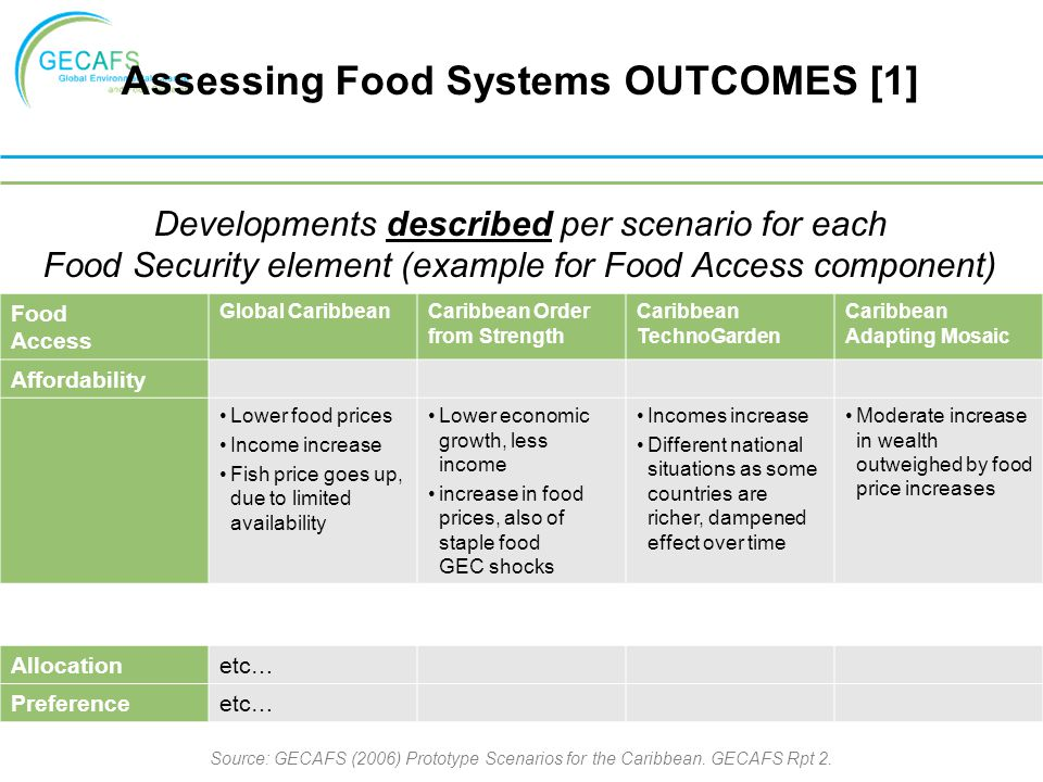 Assessing Food Systems OUTCOMES [1]